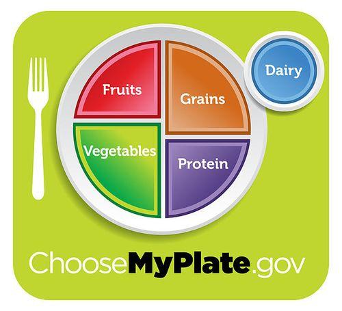 660px-USDA_MyPlate_green